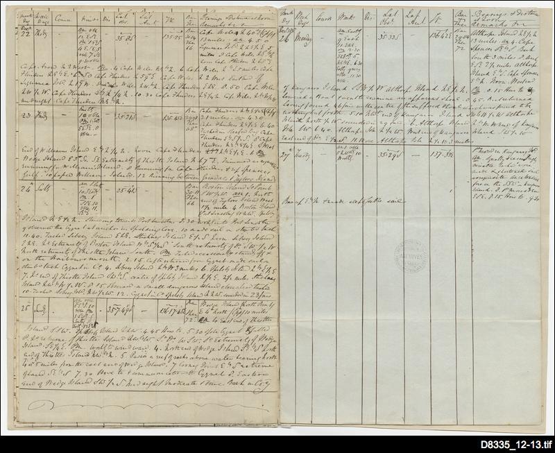 Abstract log of HMS Buffalo
